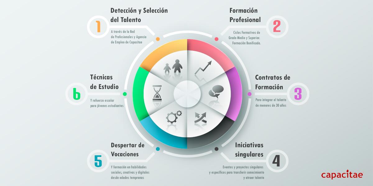 El Plan de Capacitae ante la escasez de perfiles profesionales IT / TIC en España
